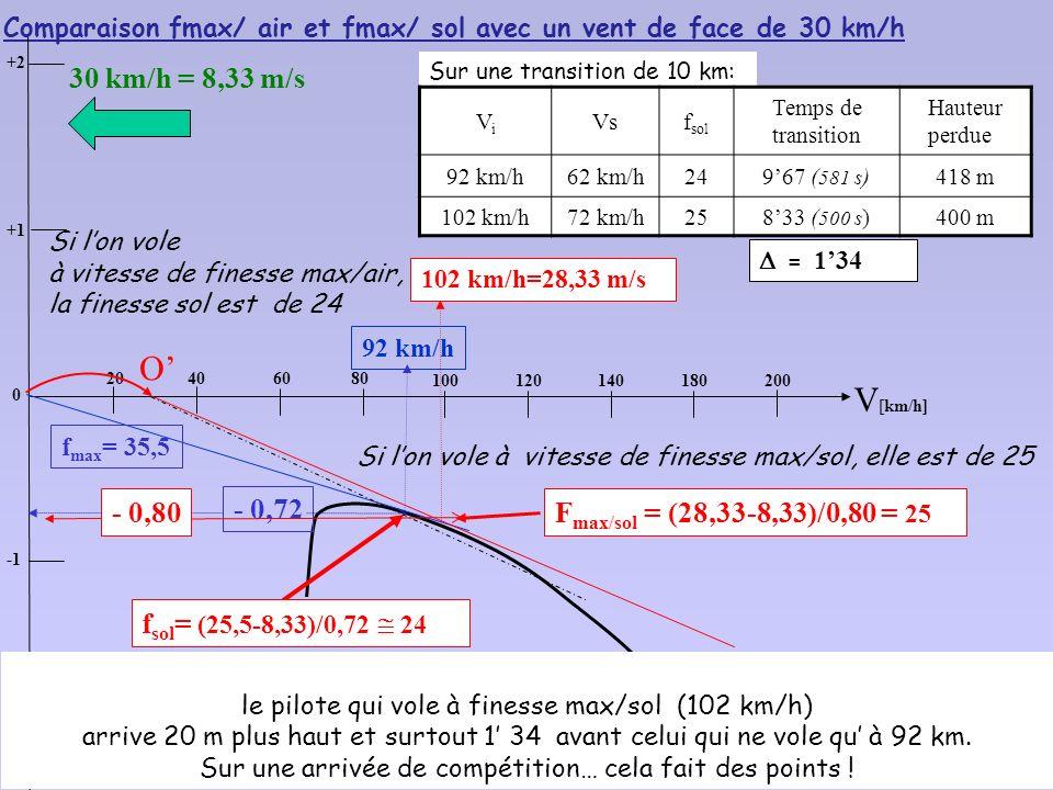 O' V[km/h] 30 km/h = 8,33 m/s Fmax/sol = (28,33-8,33)/0,80 = 25 - 0,80
